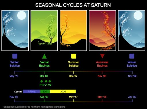weather on planet saturn - photo #23